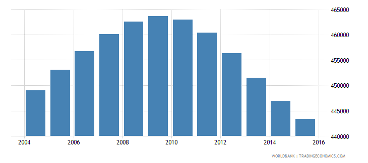 oman population ages 10 17 total wb data