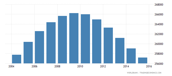 oman population ages 10 18 male wb data