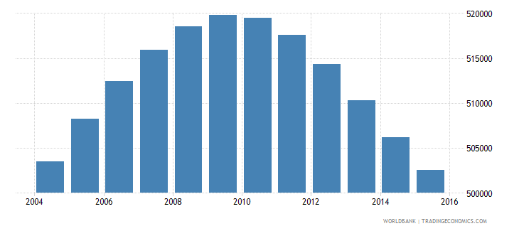 oman population ages 10 18 total wb data