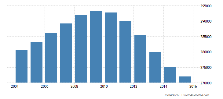 oman population ages 11 15 total wb data