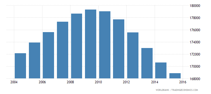 oman population ages 11 16 male wb data