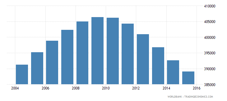 oman population ages 11 17 total wb data