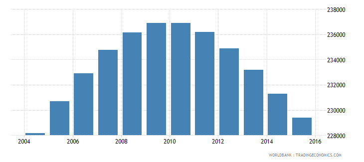 oman population ages 11 18 male wb data