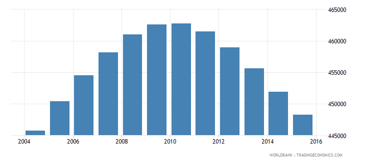 oman population ages 11 18 total wb data