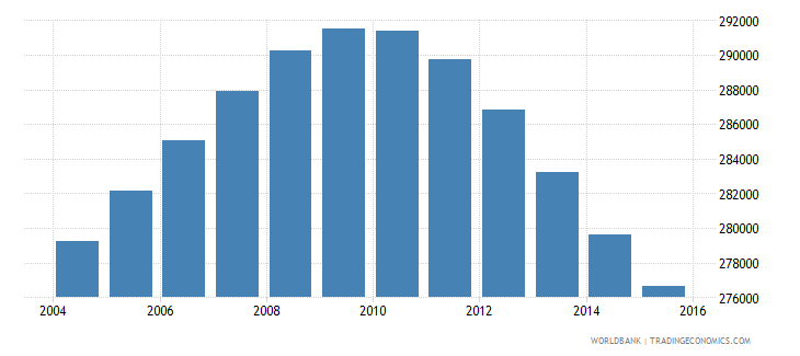 oman population ages 12 16 total wb data
