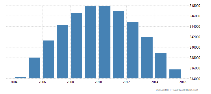 oman population ages 12 17 total wb data