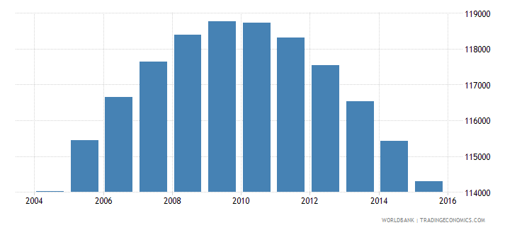 oman population ages 13 16 male wb data