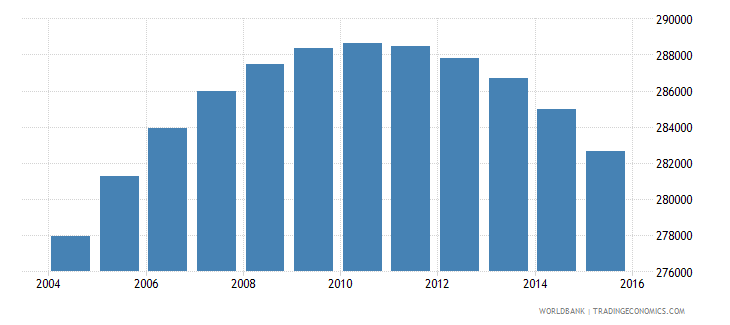 oman population ages 13 17 total wb data
