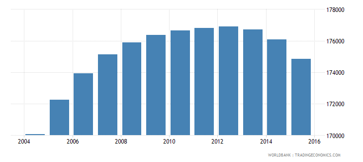oman population ages 13 18 male wb data