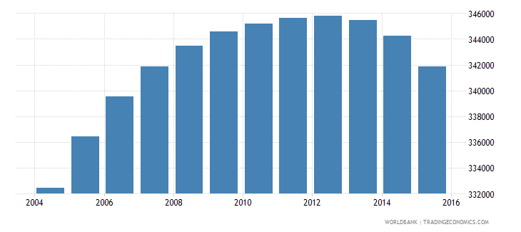 oman population ages 13 18 total wb data