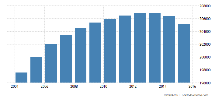 oman population ages 13 19 male wb data