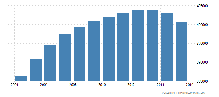 oman population ages 13 19 total wb data