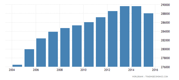 oman population ages 14 18 total wb data
