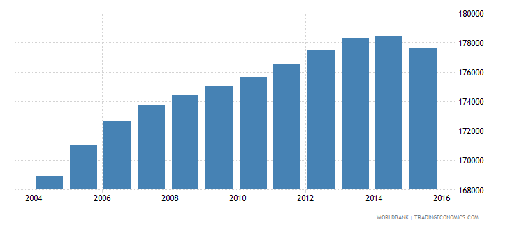 oman population ages 14 19 male wb data