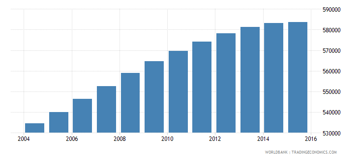 oman population ages 15 24 total wb data