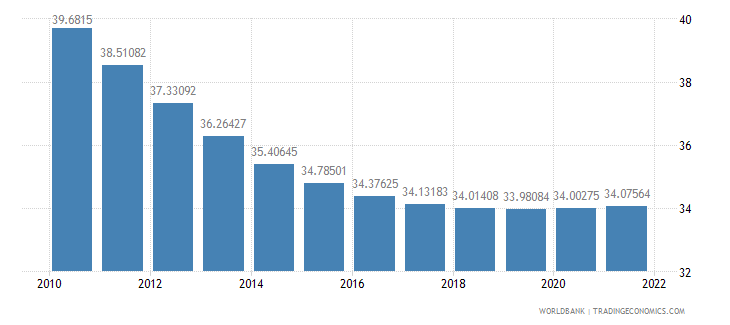 oman population female percent of total wb data