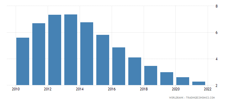 oman population growth annual percent wb data