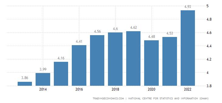 Oman Population