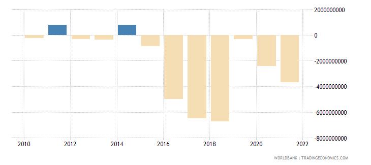 oman portfolio investment excluding lcfar bop us dollar wb data