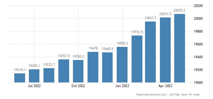 Oman Private Sector Credit