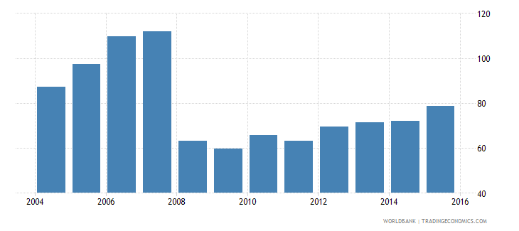 oman provisions to nonperforming loans percent wb data