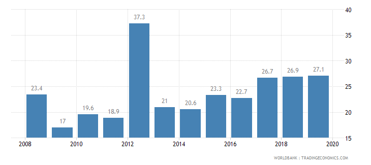 oman public credit registry coverage percent of adults wb data