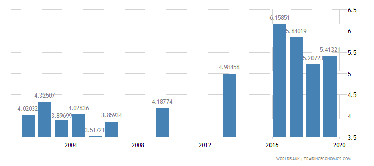 oman public spending on education total percent of gdp wb data