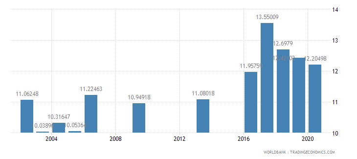 oman public spending on education total percent of government expenditure wb data
