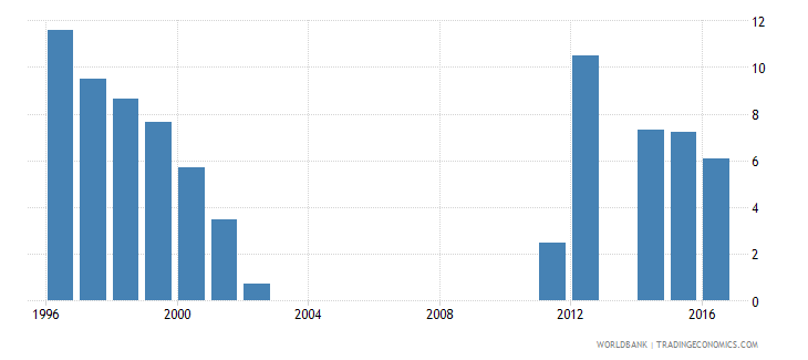 oman repetition rate in grade 6 of primary education male percent wb data