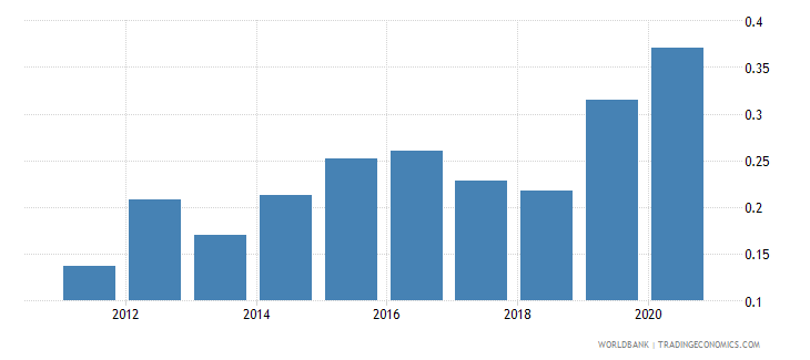 oman research and development expenditure percent of gdp wb data