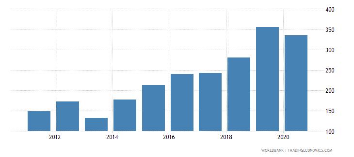 oman researchers in r d per million people wb data