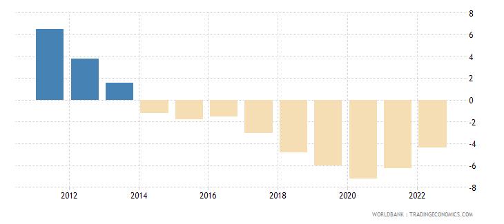 oman rural population growth annual percent wb data
