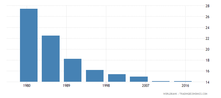 oman rural population male percent of total wb data
