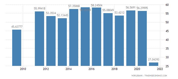 oman school enrollment preprimary female percent gross wb data