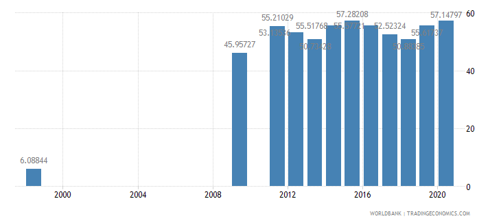 oman school enrollment preprimary male percent gross wb data