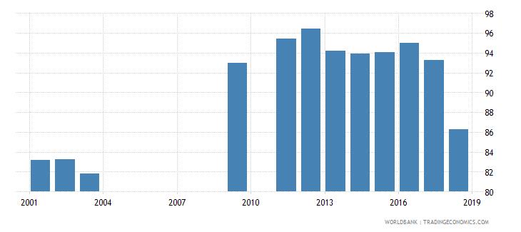 oman school enrollment primary percent net wb data