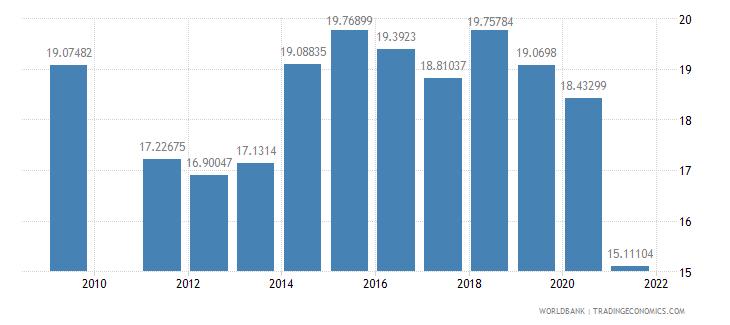 oman school enrollment primary private percent of total primary wb data