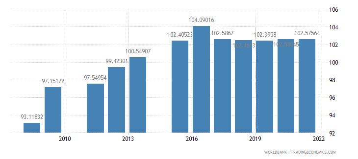 oman school enrollment secondary female percent gross wb data