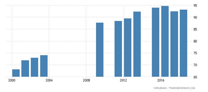 oman school enrollment secondary female percent net wb data