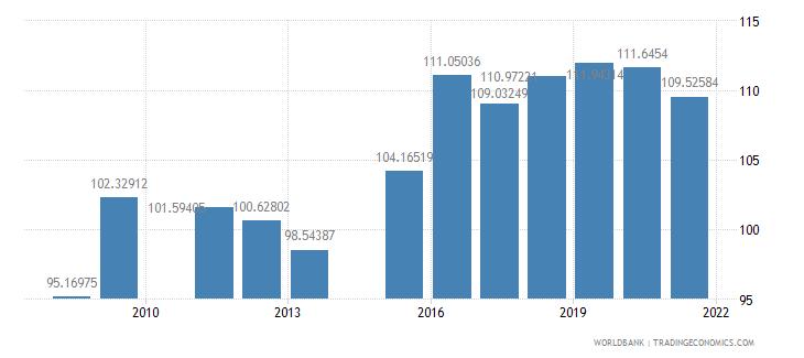 oman school enrollment secondary male percent gross wb data