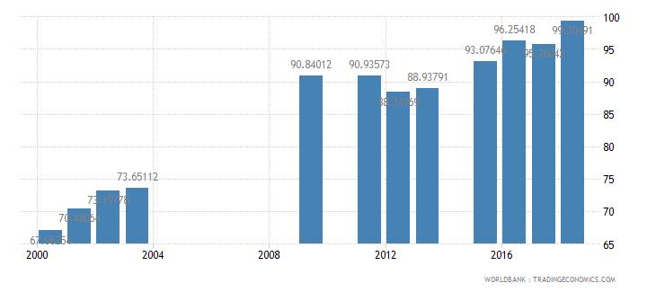 oman school enrollment secondary male percent net wb data