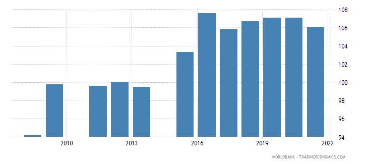 oman school enrollment secondary percent gross wb data