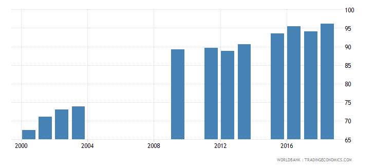 oman school enrollment secondary percent net wb data