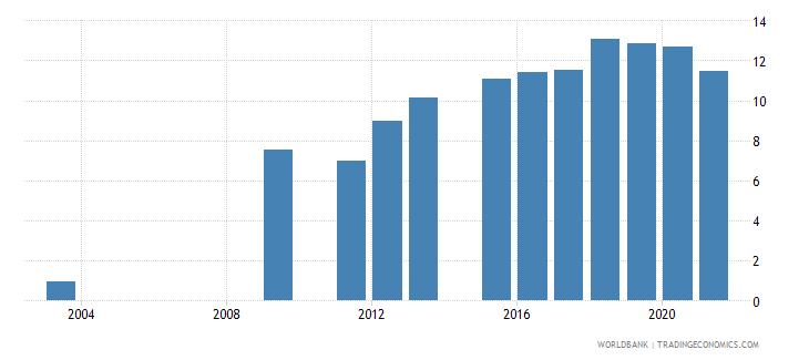 oman school enrollment secondary private percent of total secondary wb data