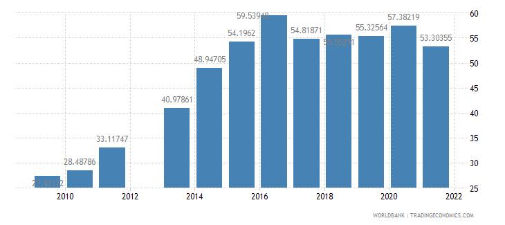 oman school enrollment tertiary female percent gross wb data