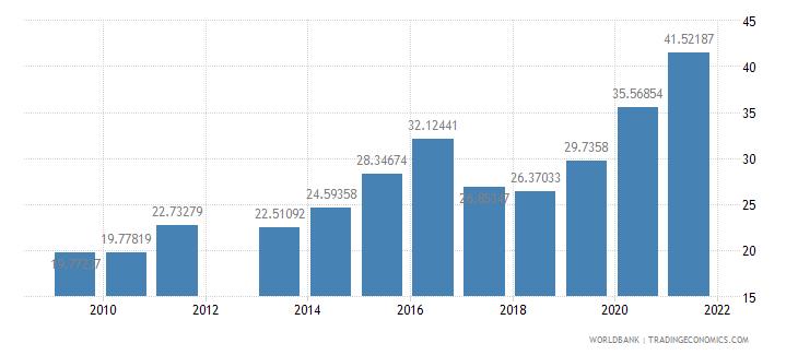 oman school enrollment tertiary male percent gross wb data