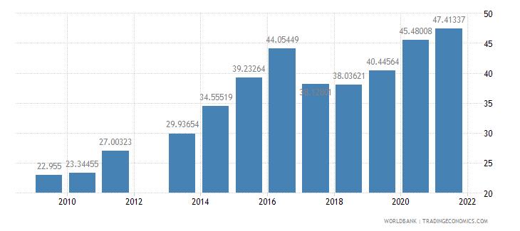 oman school enrollment tertiary percent gross wb data