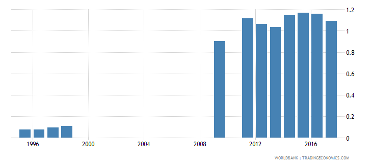 oman school life expectancy pre primary female years wb data