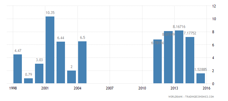 oman services etc  value added annual percent growth wb data