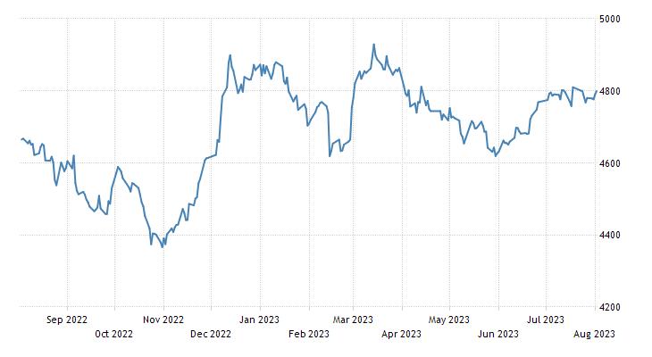 Oman Stock Market (MSM 30)